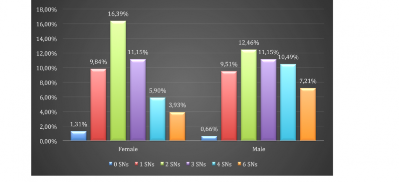 Differences among male and female in Social Networks behaviours