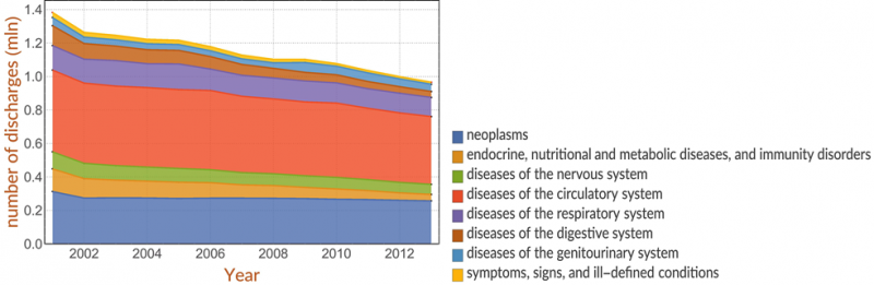 Temporal trend of diseases in Italy