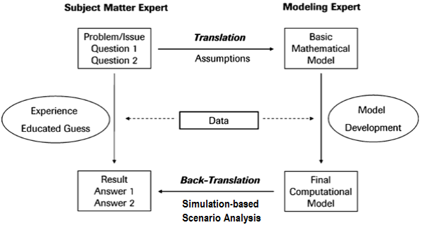 Figure 3. Modeling process (adaptation from).