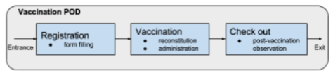 Figure 4. Conceptual model of the vaccination POD.