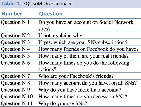 The EQUSoM Questionnaire