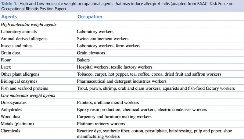 Table 1. High and Low-molecular weight occupational agents that may induce allergic rhinitis (adapted from EAACI Task Force on Occupational Rhinitis Position Paper)8