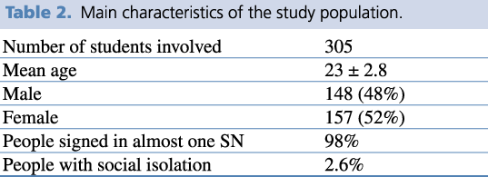Main characteristics of the study population