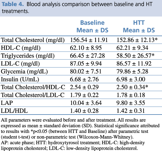Table 4.  Blood analysis comparison between baseline and HT treatments.