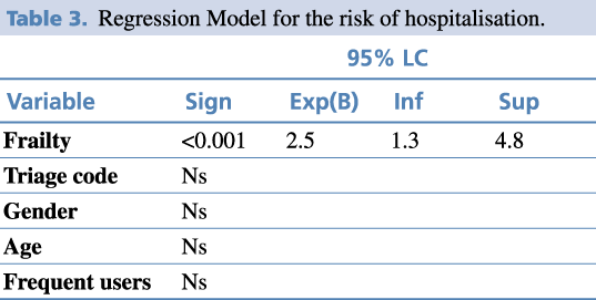 Table 3. Regression Model for the risk of hospitalisation.