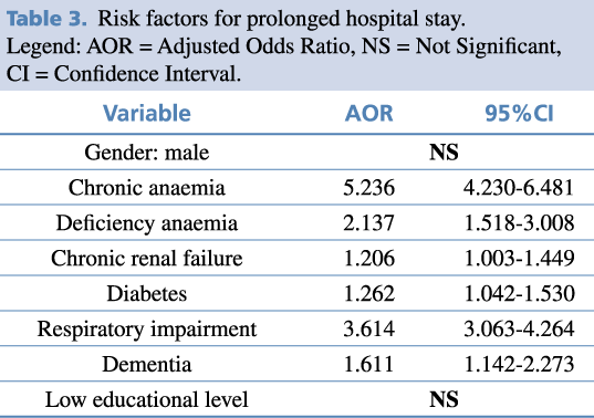 Table 3. Risk factors for prolonged hospital stay.