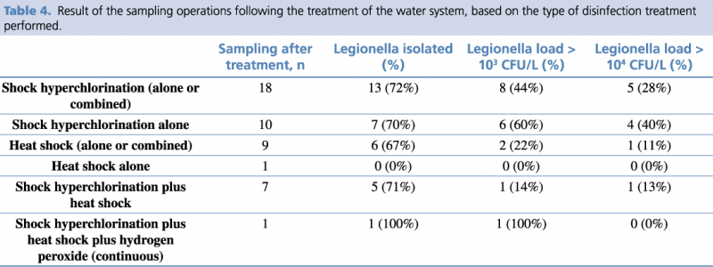 Table 4 - Result of the sampling operations following the treatment of the water system, based on the type of disinfection treatment performed.