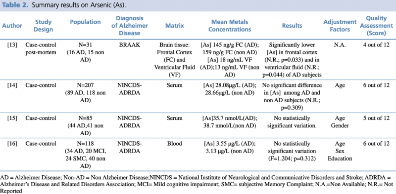 Summary results on Arsenic (As)