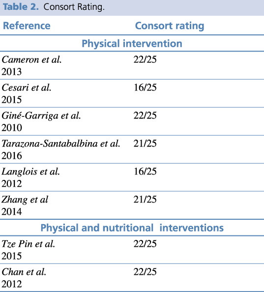 Consort rating of selected articles