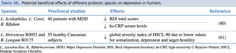 Table 3b. Potential beneficial effects of different probiotic species on depression in humans.