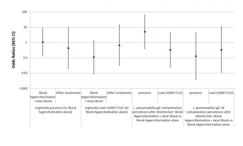 Figure 5 - ORs for the presence and the load of Legionella based on the disinfection treatments carried out