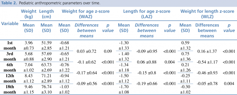 Table 2. Pediatric anthropometric parameters over time