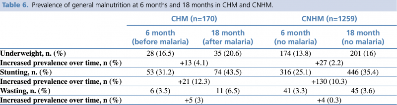 Table 6. Prevalence of general malnutrition at 6 months and 18 months in CHM and CNHM